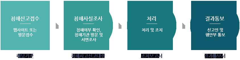 권익침해구제방법 순서도 1. 침해신고접수 : 웹사이트 또는 방문접수(해당기관) 2. 침해사실조사 : 침해여부 확인, 침해기관 방문 및 서면조사 (침해사고신고대장) 3. 처리 : 처리 및 조치(조치보고서) 4. 결과통보 : 신고인 및 행안부 통보(결과통보서)